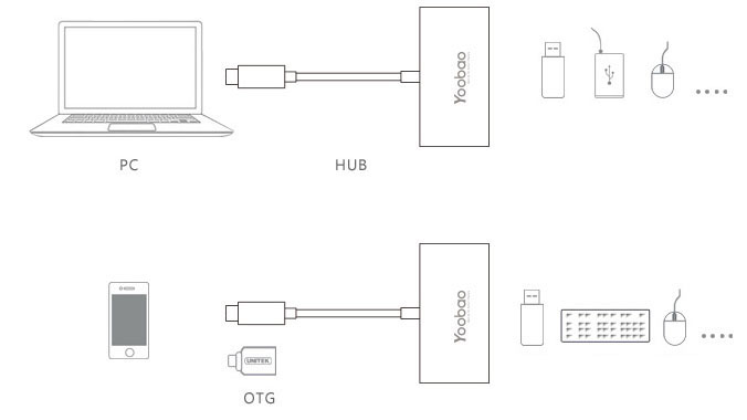 Perfect USB 3.1 USB-C Type-c Hub Splitter For Macbook MBC01_7